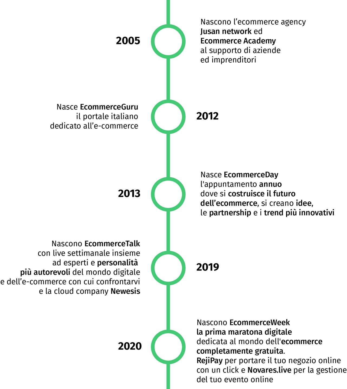 la storia di ecommercecommunity