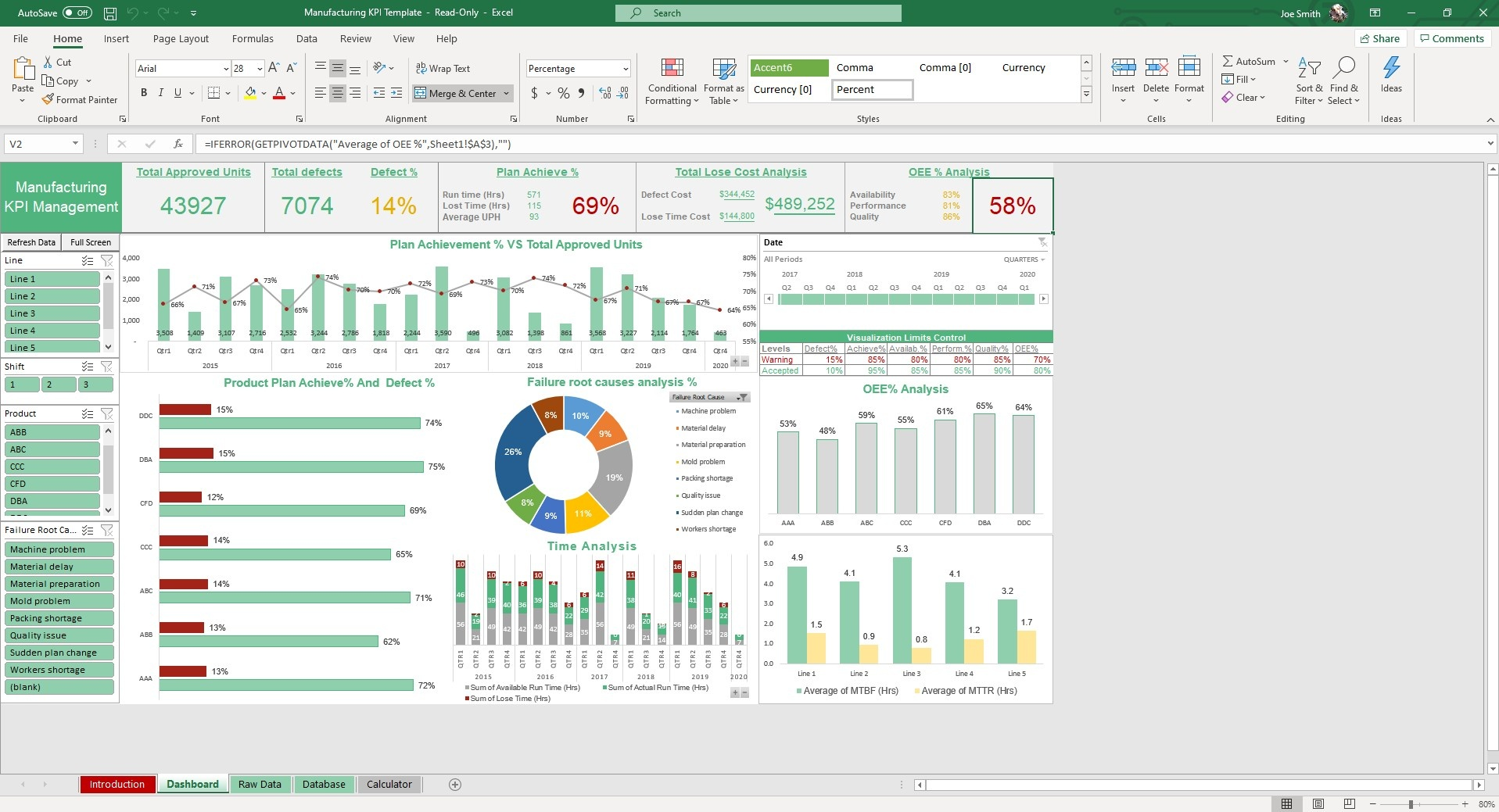 Our KPI dashboard has dynamic charts, formulas and slicers to help you evaluate your manufacturing capabilities and capacity.
