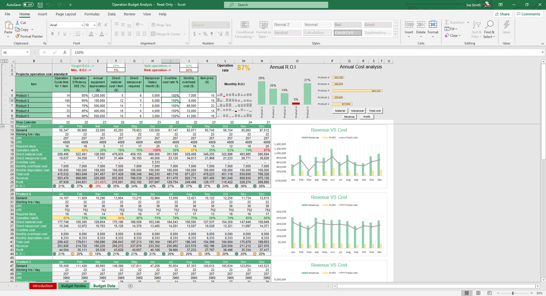 The Budget Review sheet displays graphs, visuals and charts according to your ROI, costs and operating efficiency