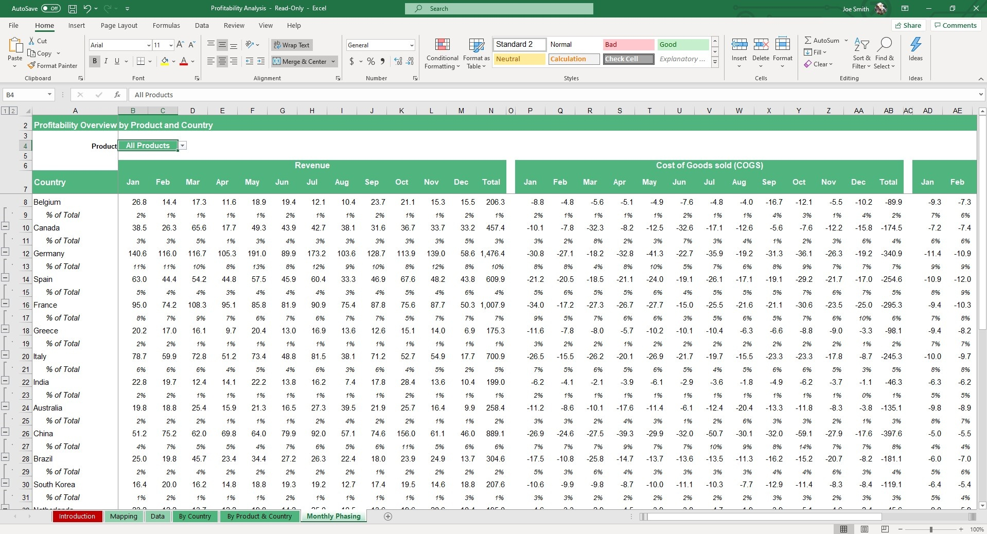 In the Monthly Planning sheet of our Profitability Analysis Excel Template, you can view revenue and COGS by product, chosen through the dropdown menu.