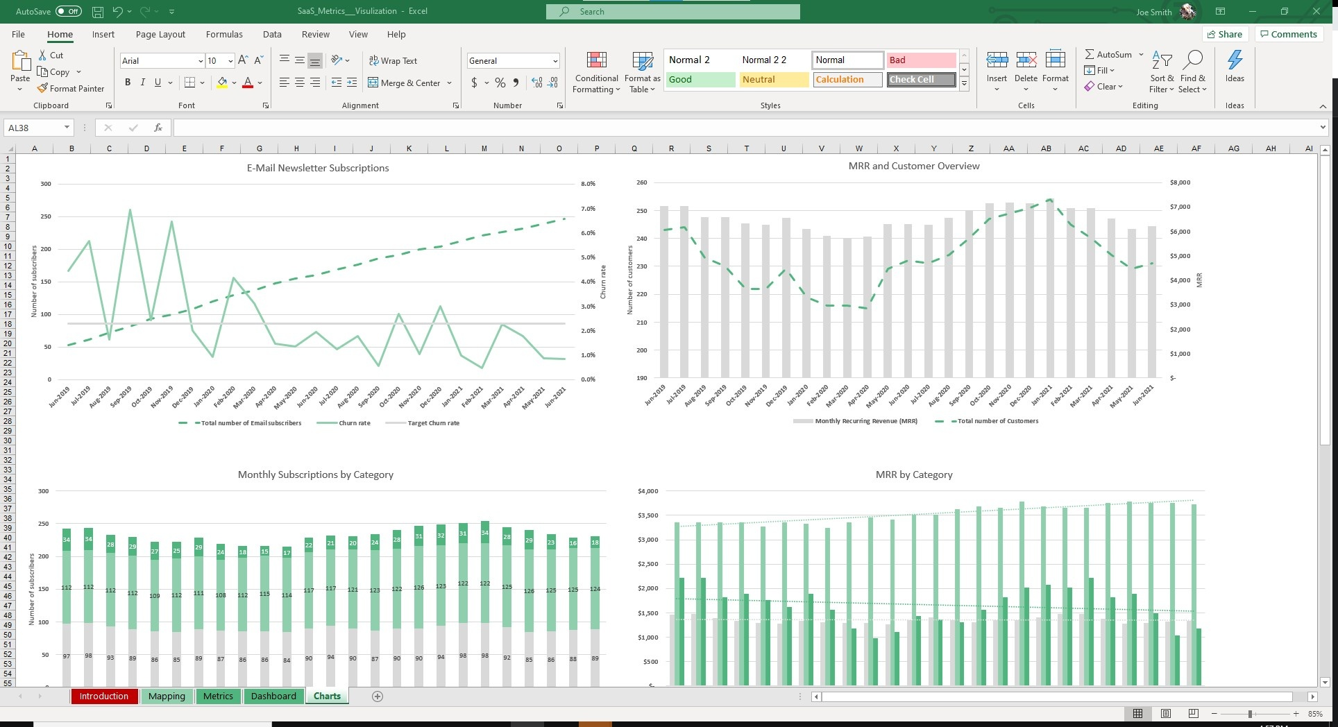 View your metrics charted on graphs to see overall trends and the health of the business.