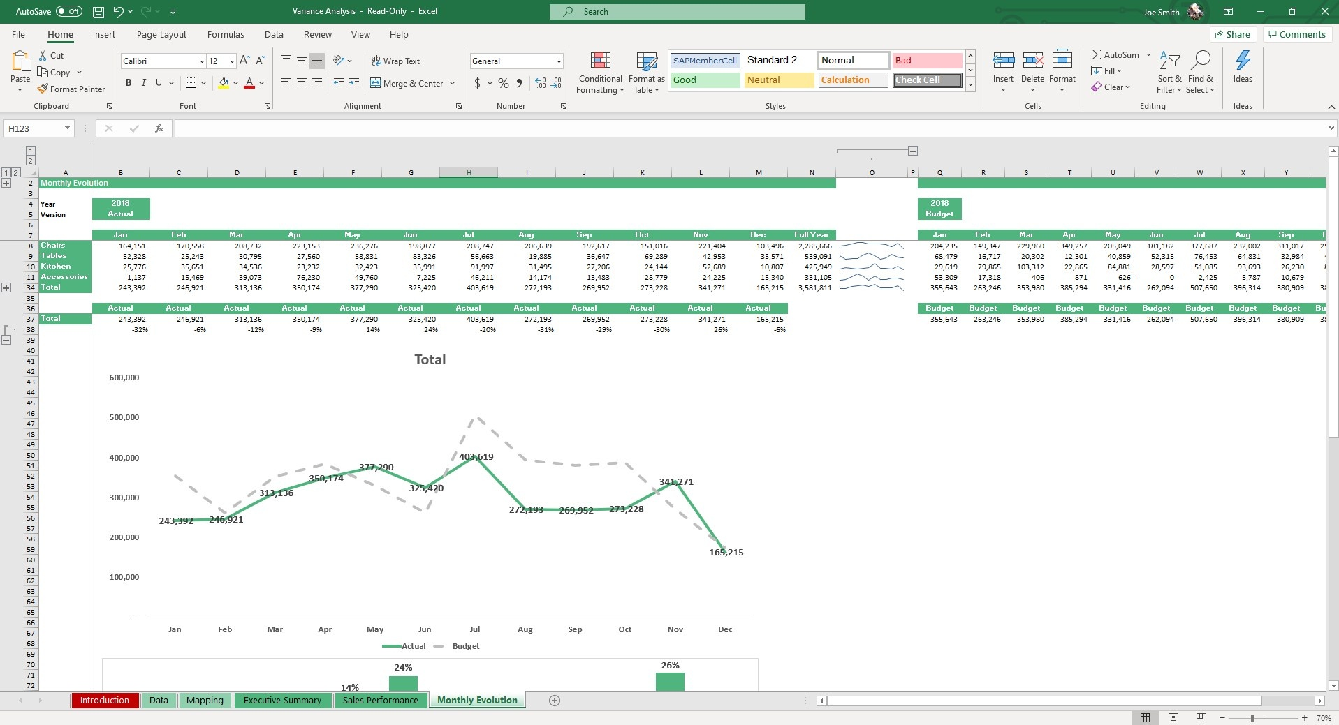 The Monthly Evolution tab will track budget vs. actuals over the course of a given time period. Filter by Year and Version for dynamically updated tables and plot lines.