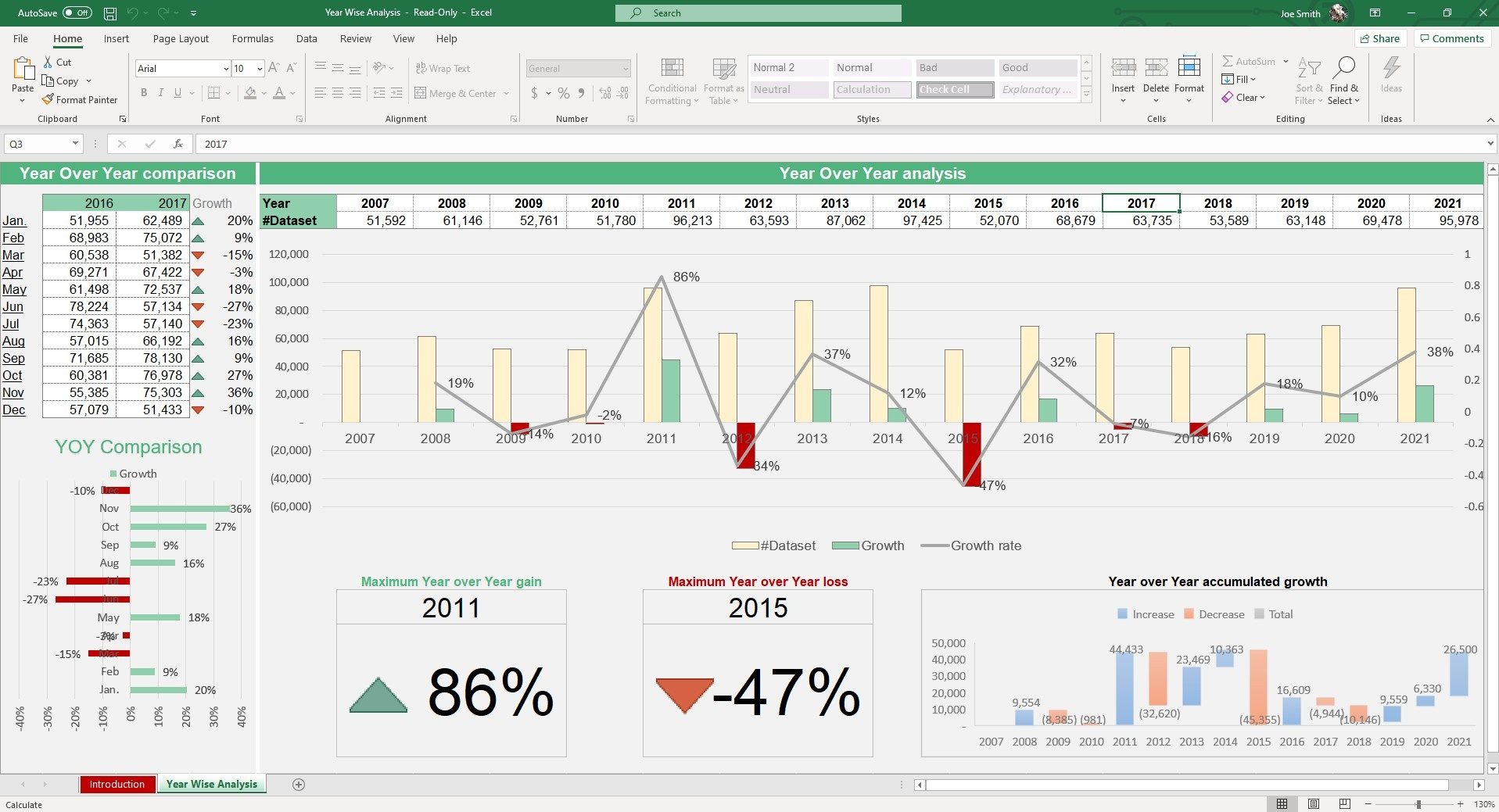 Track Year over Year growth or loss as well as monthly comparisons in the Year Wise Analysis sheet. The chart and graphs will update automatically.