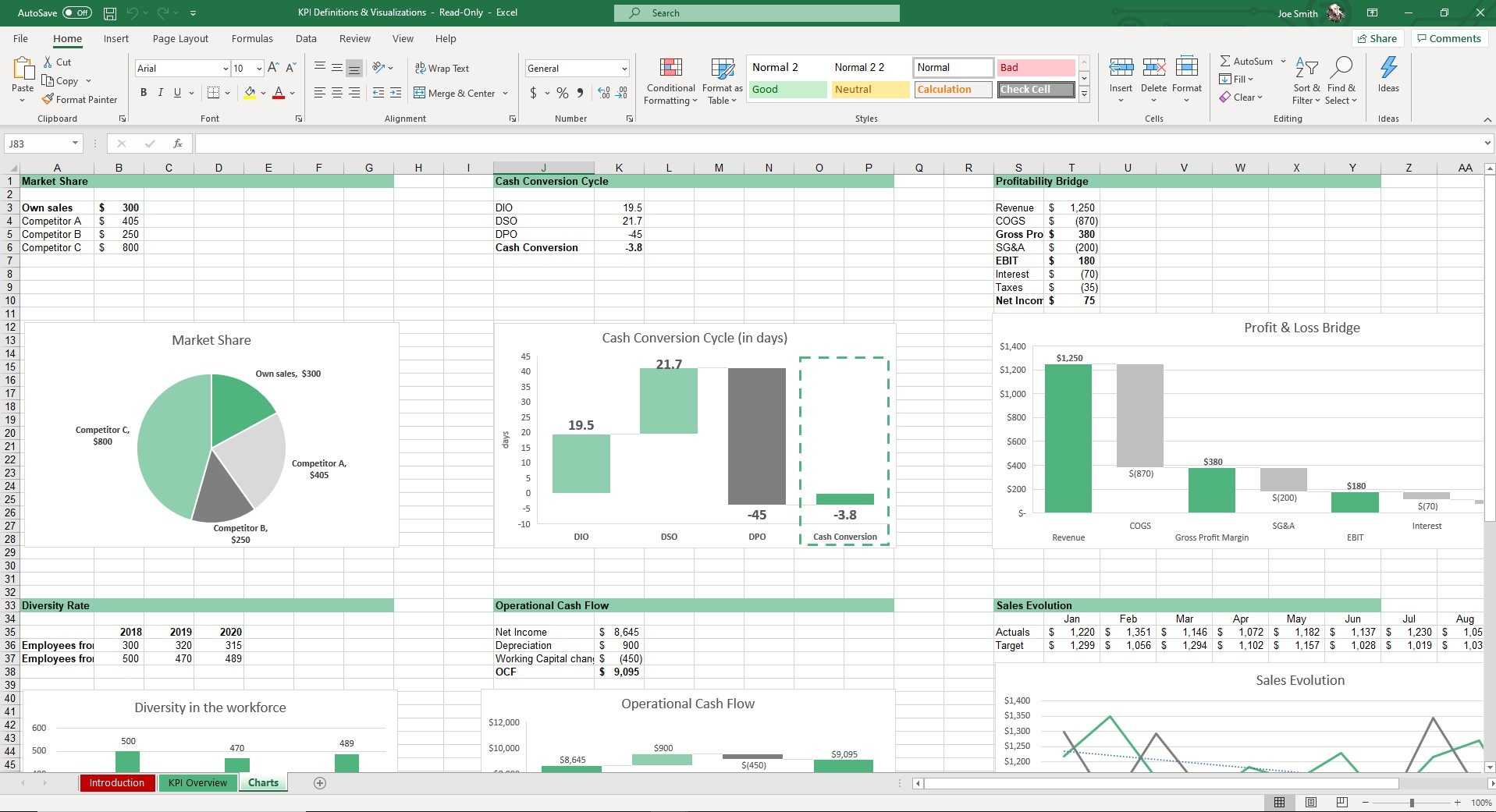 The Charts sheet of our KPI Management Excel Template will showcases charts and graphs based on your inputs from the KPI overview sheet.