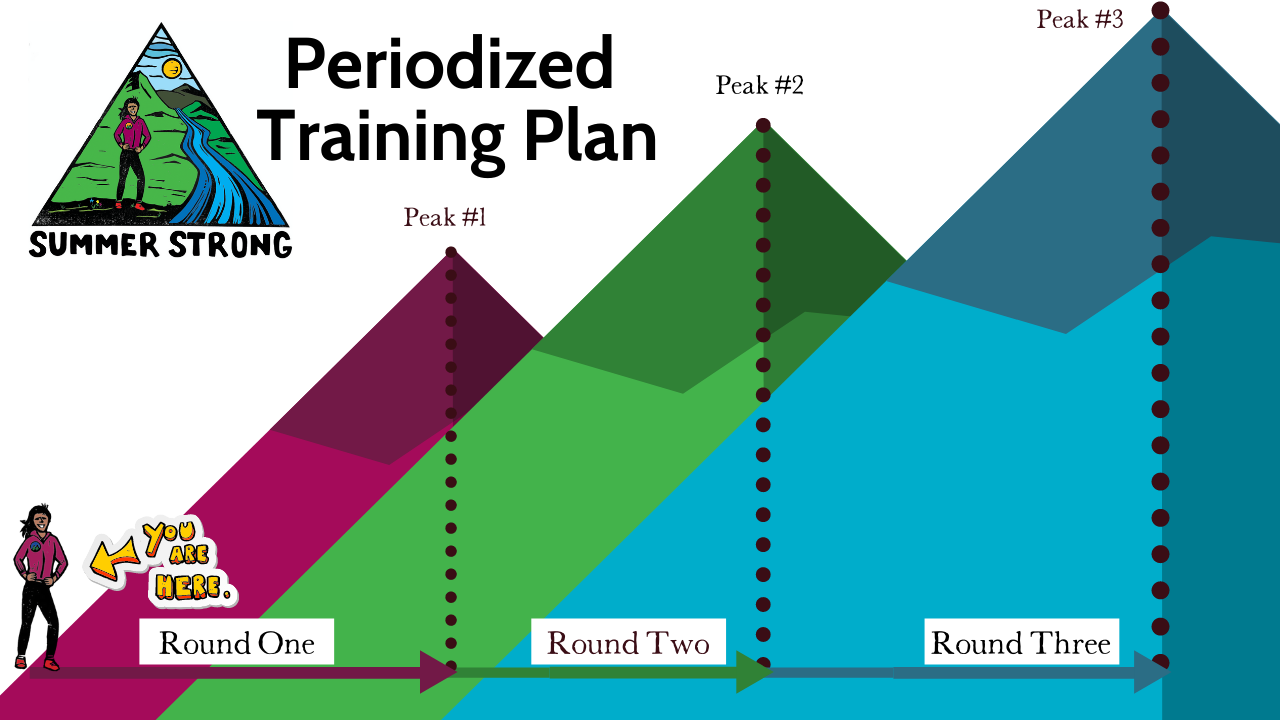 Periodized Training Plan