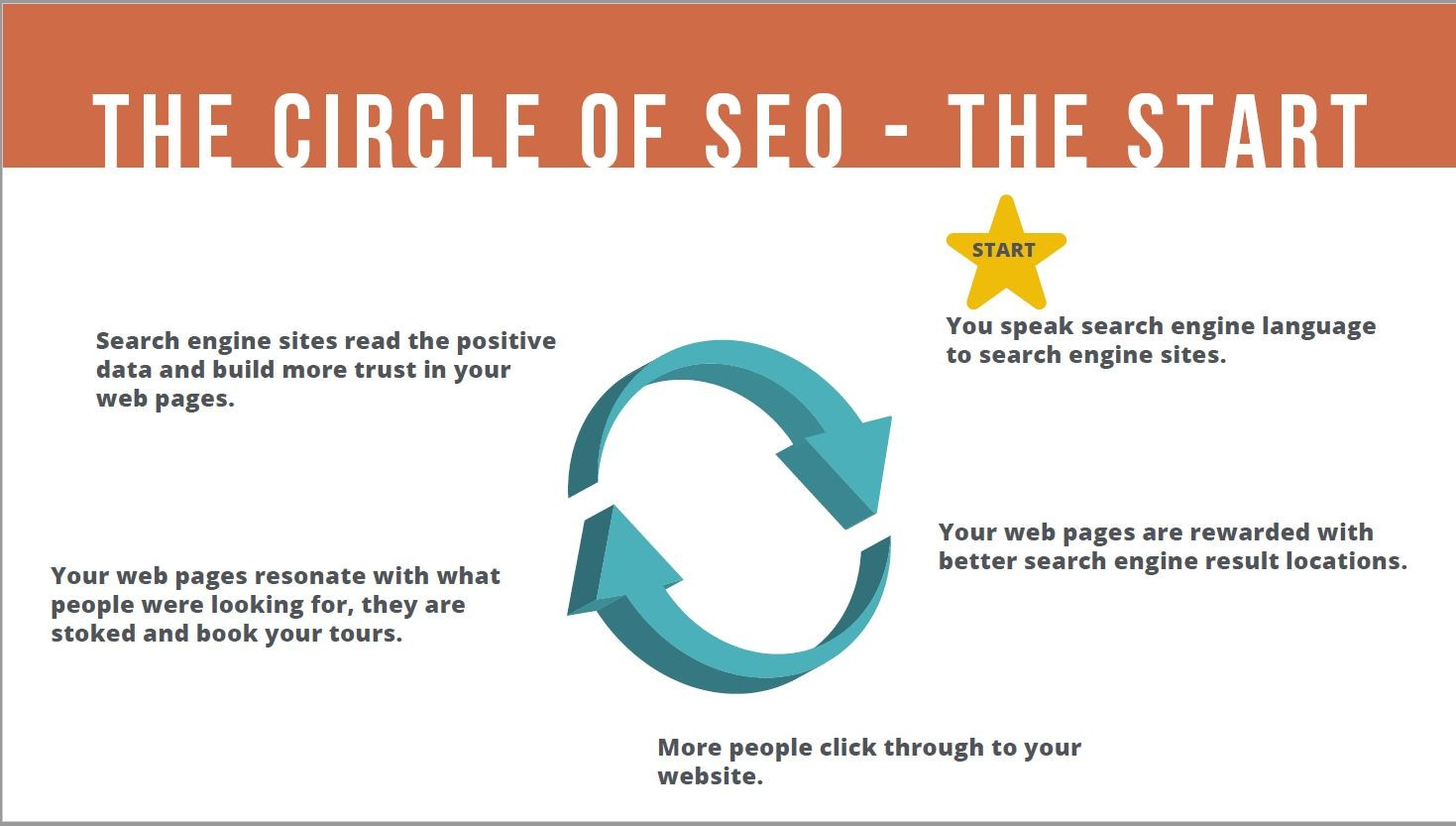 SEO for Tour Operators, Learn SEO at your own pace, SEO for Tour Companies